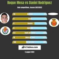 Roque Mesa vs Daniel Rodriguez h2h player stats