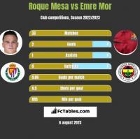Roque Mesa vs Emre Mor h2h player stats