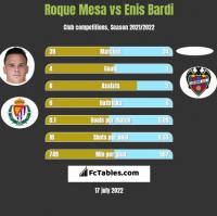 Roque Mesa vs Enis Bardi h2h player stats