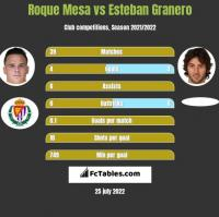Roque Mesa vs Esteban Granero h2h player stats