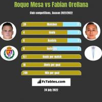 Roque Mesa vs Fabian Orellana h2h player stats