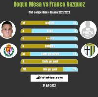 Roque Mesa vs Franco Vazquez h2h player stats