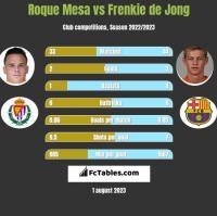 Roque Mesa vs Frenkie de Jong h2h player stats