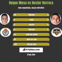 Roque Mesa vs Hector Herrera h2h player stats