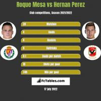 Roque Mesa vs Hernan Perez h2h player stats