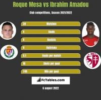 Roque Mesa vs Ibrahim Amadou h2h player stats
