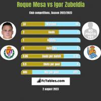 Roque Mesa vs Igor Zubeldia h2h player stats