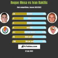 Roque Mesa vs Ivan Rakitić h2h player stats