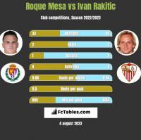 Roque Mesa vs Ivan Rakitic h2h player stats