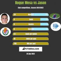 Roque Mesa vs Jason h2h player stats