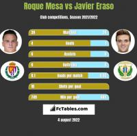 Roque Mesa vs Javier Eraso h2h player stats