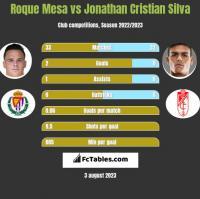 Roque Mesa vs Jonathan Cristian Silva h2h player stats