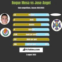 Roque Mesa vs Jose Angel h2h player stats