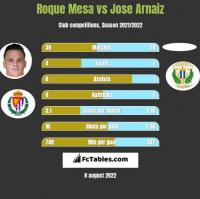 Roque Mesa vs Jose Arnaiz h2h player stats