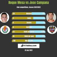 Roque Mesa vs Jose Campana h2h player stats