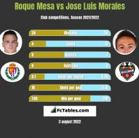 Roque Mesa vs Jose Luis Morales h2h player stats