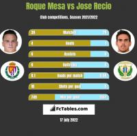 Roque Mesa vs Jose Recio h2h player stats