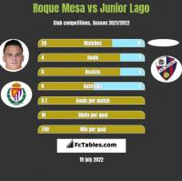 Roque Mesa vs Junior Lago h2h player stats