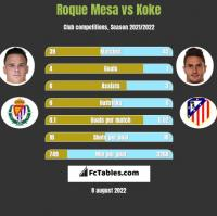 Roque Mesa vs Koke h2h player stats