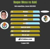Roque Mesa vs Kuki h2h player stats