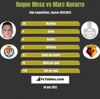 Roque Mesa vs Marc Navarro h2h player stats