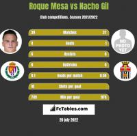 Roque Mesa vs Nacho Gil h2h player stats