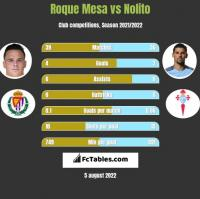 Roque Mesa vs Nolito h2h player stats