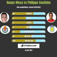 Roque Mesa vs Philippe Coutinho h2h player stats