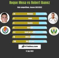 Roque Mesa vs Robert Ibanez h2h player stats