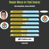 Roque Mesa vs Toni Suarez h2h player stats