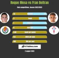 Roque Mesa vs Fran Beltran h2h player stats