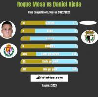 Roque Mesa vs Daniel Ojeda h2h player stats