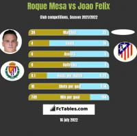 Roque Mesa vs Joao Felix h2h player stats