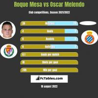 Roque Mesa vs Oscar Melendo h2h player stats
