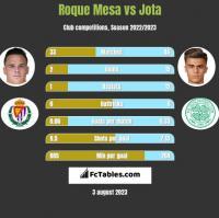 Roque Mesa vs Jota h2h player stats