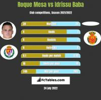 Roque Mesa vs Idrissu Baba h2h player stats