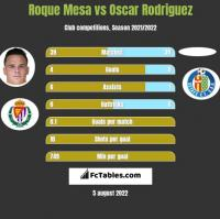 Roque Mesa vs Oscar Rodriguez h2h player stats