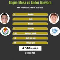 Roque Mesa vs Ander Guevara h2h player stats