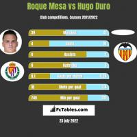 Roque Mesa vs Hugo Duro h2h player stats