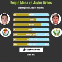 Roque Mesa vs Javier Aviles h2h player stats