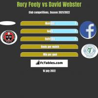 Rory Feely vs David Webster h2h player stats