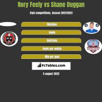 Rory Feely vs Shane Duggan h2h player stats