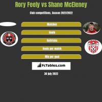 Rory Feely vs Shane McEleney h2h player stats