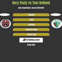 Rory Feely vs Tom Holland h2h player stats