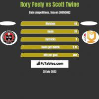 Rory Feely vs Scott Twine h2h player stats