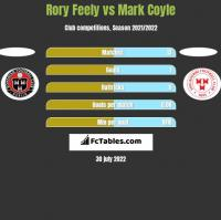 Rory Feely vs Mark Coyle h2h player stats