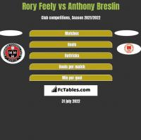 Rory Feely vs Anthony Breslin h2h player stats