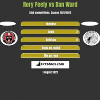Rory Feely vs Dan Ward h2h player stats