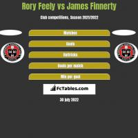 Rory Feely vs James Finnerty h2h player stats