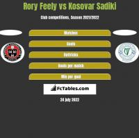 Rory Feely vs Kosovar Sadiki h2h player stats